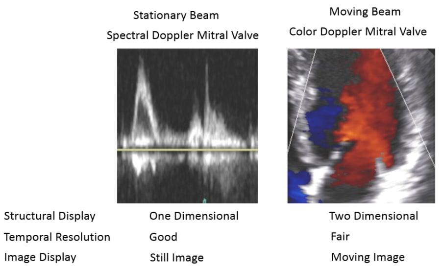 Sample slide demonstrating stationary and moving beams